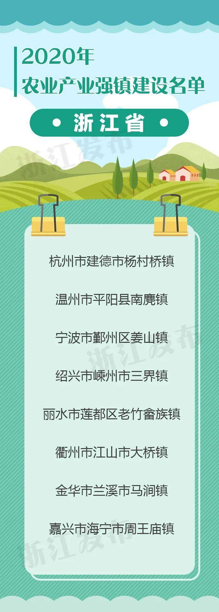 【浙江榜单】2020年浙江省全国农业产业强镇建设名单8个