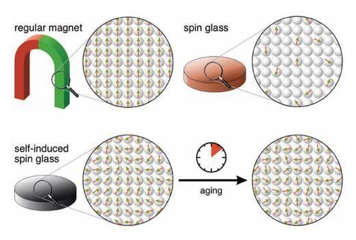 科学家发现纯钕金属存在自感旋转玻璃态