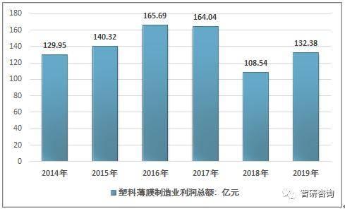 2019年中国包装塑料薄膜行业生长状况及生长方向