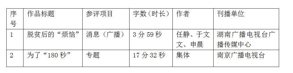 传播@湖南大学新闻传播与影视艺术学院拟报送第三十届中国新闻奖参评作品公示,
