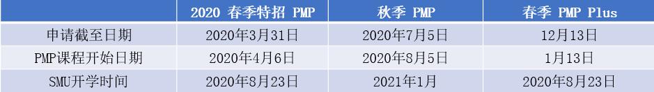 全美60强南卫理公会大学硕士PMP课程解析