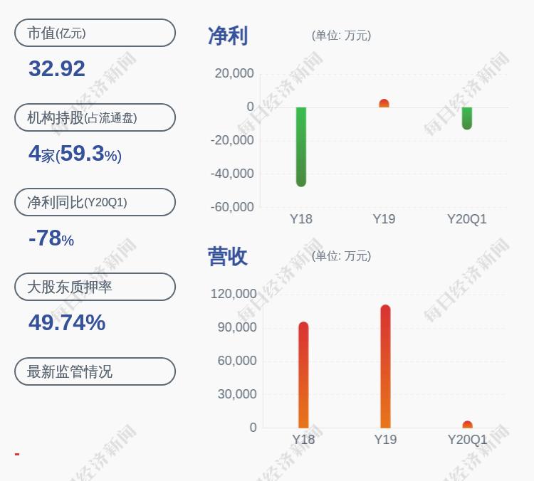 华天酒店:公司股东华信恒源约1.45亿质押展期