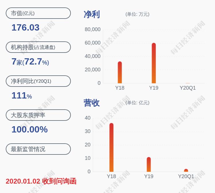万通地产:公司股东万通控股将于6月5日质押3500万股