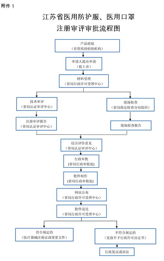 【江苏省药品监督管理局】医用防护服医