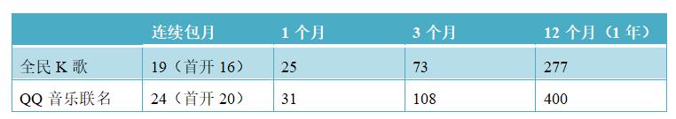 米科测评-ITMI社区-产物分析 | 全民K歌,居然也可以玩排位(49)