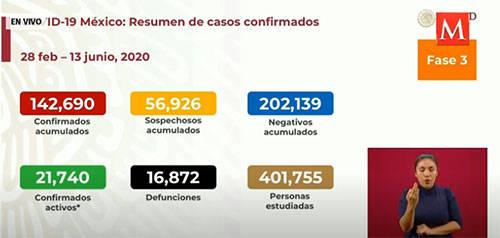 墨西哥新增3494例新冠肺炎确诊病例 死亡病例上升
