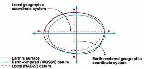 航测的原理_专业知识 如何快速掌握航测数据加工处理 看本文就够了