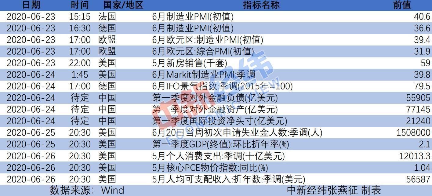 财经前瞻:多国公布6月PMI 港股A股端午节休市