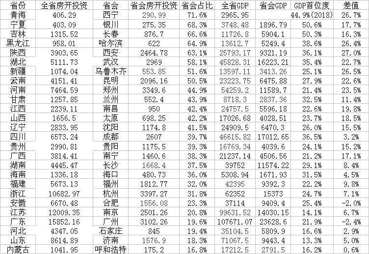 26省城房地产首位度:西宁居首,8城房地产投资超全省50%