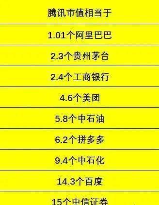 """越卖越涨?腾讯股票3月后大涨45%,超越""""阿里""""成中国第一,市值相当于14.3个百度!"""