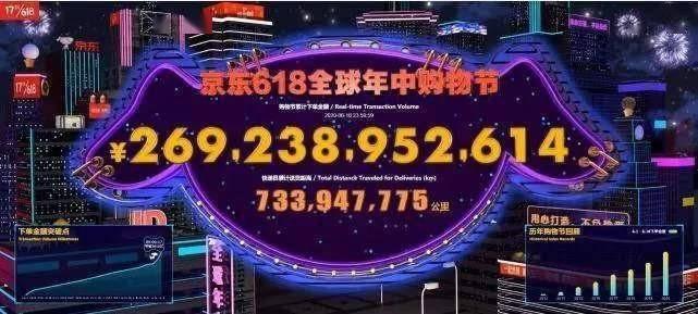 同比增长了11.5,今年的京东618,消费势头迅猛(图1)
