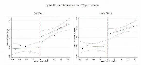 陈沁:高考上一本或二本,毕业五年十年后收入差距多大 国内新闻 第2张