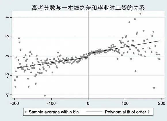 陈沁:高考上一本或二本,毕业五年十年后收入差距多大 国内新闻 第7张