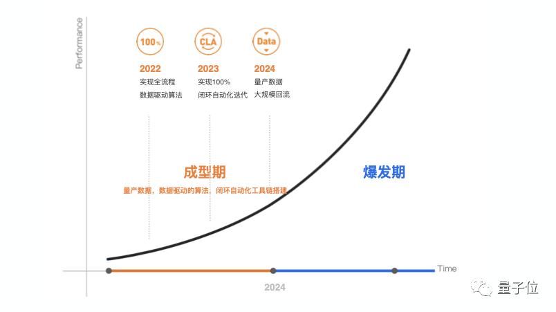 """Momenta造""""飞轮式""""自动驾驶,4年内实现Robotaxi单车盈利,路线图首次公布"""