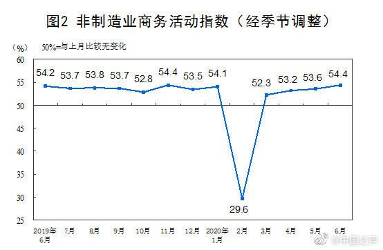 国家统计局:6月PMI继续回升,市场需求回暖,经济运行复苏态势持续向好