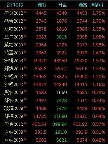 商品期货早盘涨跌参半 贵金属涨幅居前、沪银涨超2%
