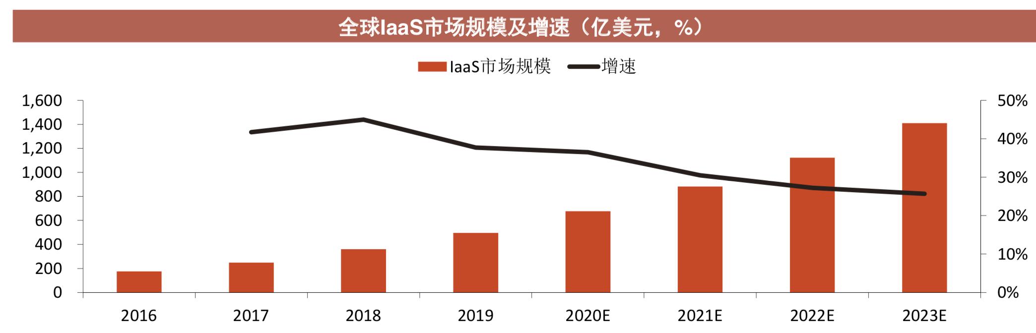 最前线   机构观点:2020中国IaaS市场有望达950亿元,阿里云市场份额居全球第三