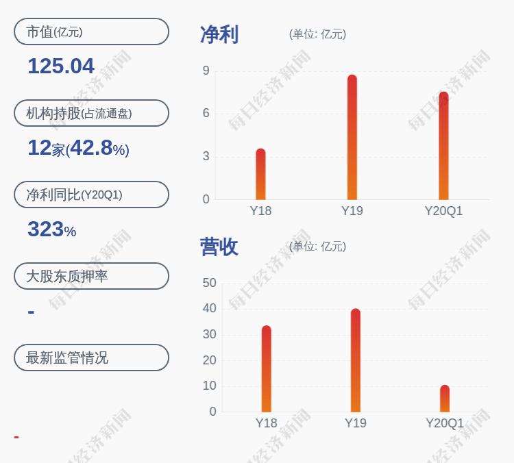招商南油:5%以上股东中行江苏分行拟减持不超过约4942万股