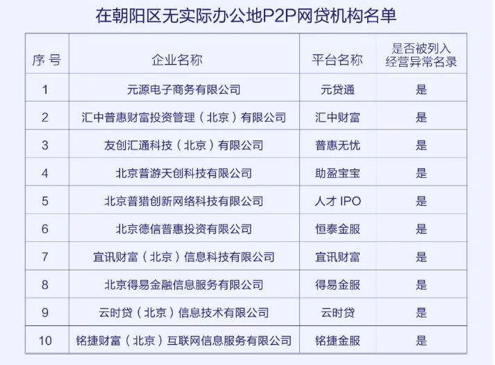 北京朝阳区公示10家P2P网贷平台当前已无实际办公地