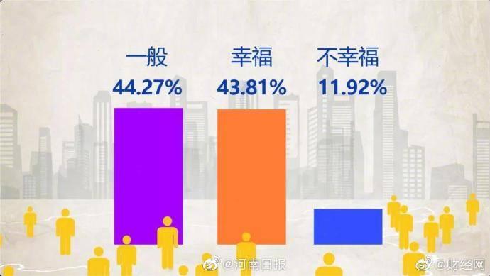 调查显示:四成中国人感觉幸福,年收入超过100万人群最易感到不幸福