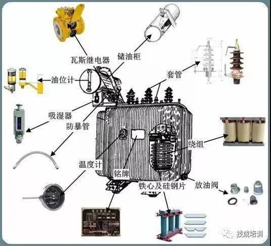 10kV配电变压器(站用变压器和箱式变压器
