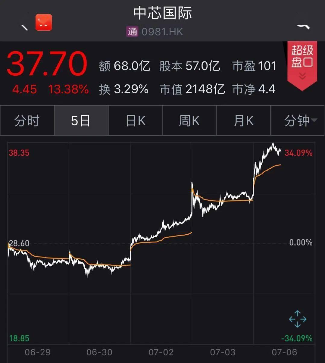 中芯国际IPO火了!港股暴涨18%,市值破2000亿,A股小伙伴也嗨了!