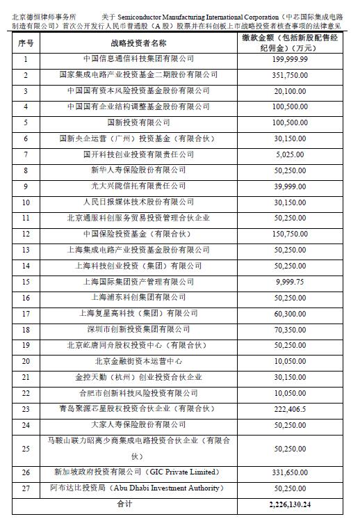 29名战投抢份额,中芯国际战略配售240亿元