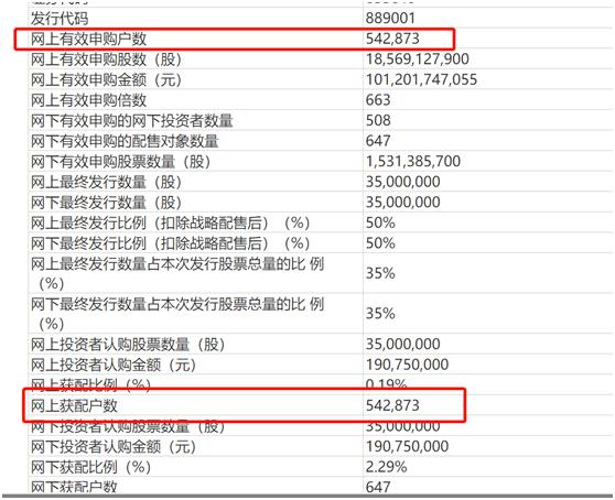 新三板打新有多火?冻资超1200亿,获配率0.057%!超50万人参与,你中了几股?