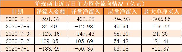 【7日资金路线图】主力资金净流出591亿元 龙虎榜机构抢筹15股