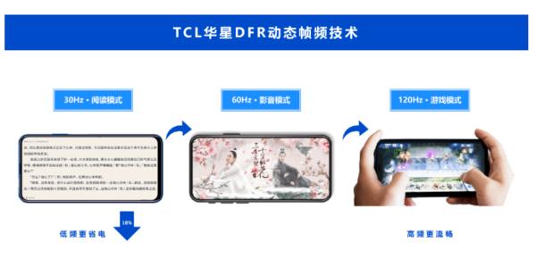 国产屏幕新技术出现:省电/高刷都有了