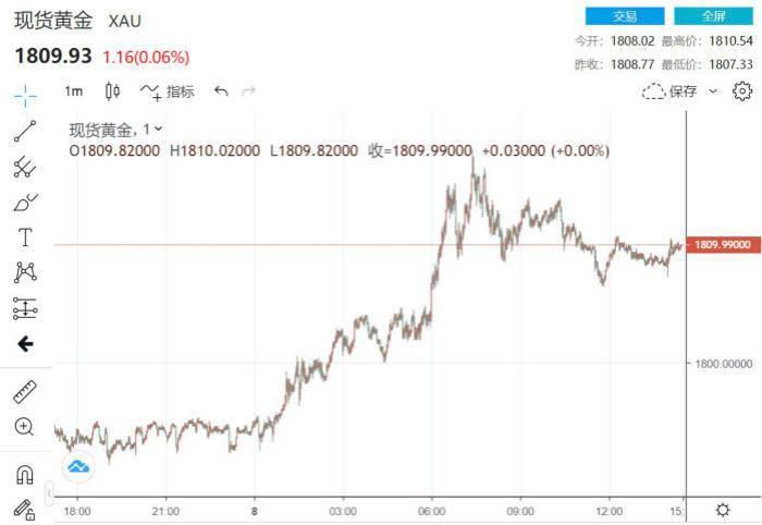 继美国之后瑞典沦陷 疫情恐慌再次主导金价冲向1900
