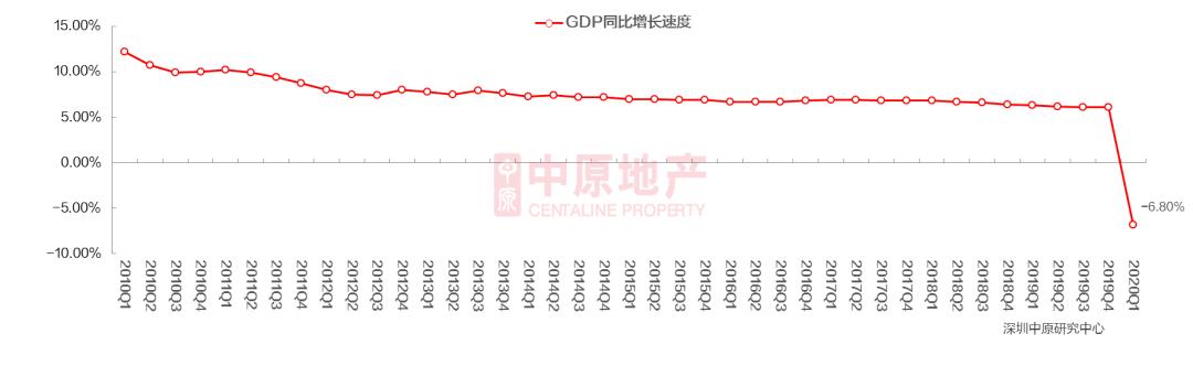 2020年上半年房地产市场总结及预判