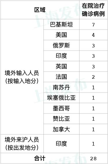 上海昨日新增2例境外输入新冠肺炎确诊病例