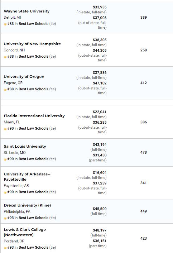 最新!2021年USNews全美最佳研究生院排名发布!