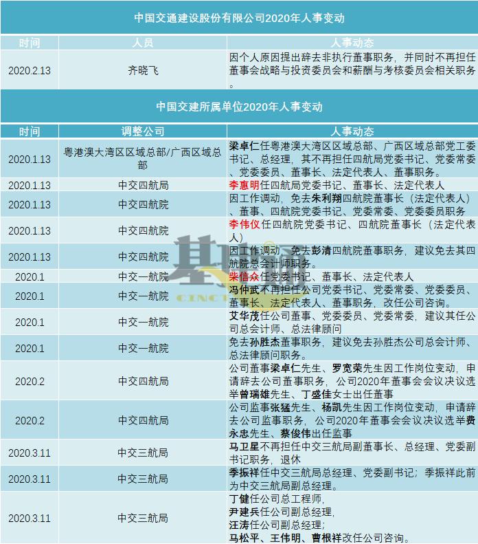 【人事】5大建筑央企上半年领导班子大调整,27家二级单位新董事长就位!