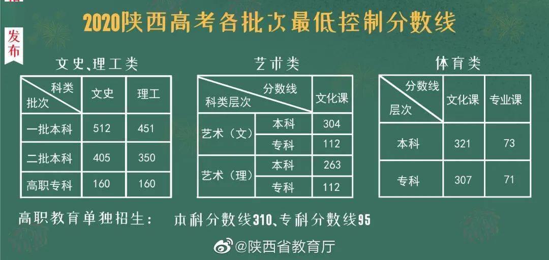 2020陕西高考分数段_2020年陕西高考各院校近年二本录取分数及位次汇总
