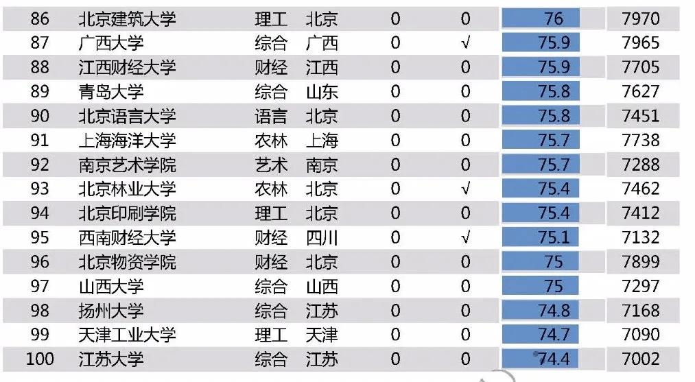 2020中国高校毕业生薪酬指数排名公布,快看看你能排多少?