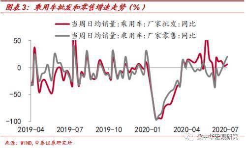 中泰宏观周度观察:国际油价回落 商品房销售下滑
