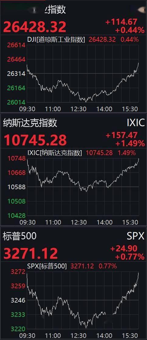美股7月收官:道指累计涨2.38%,苹果股价创历史新高