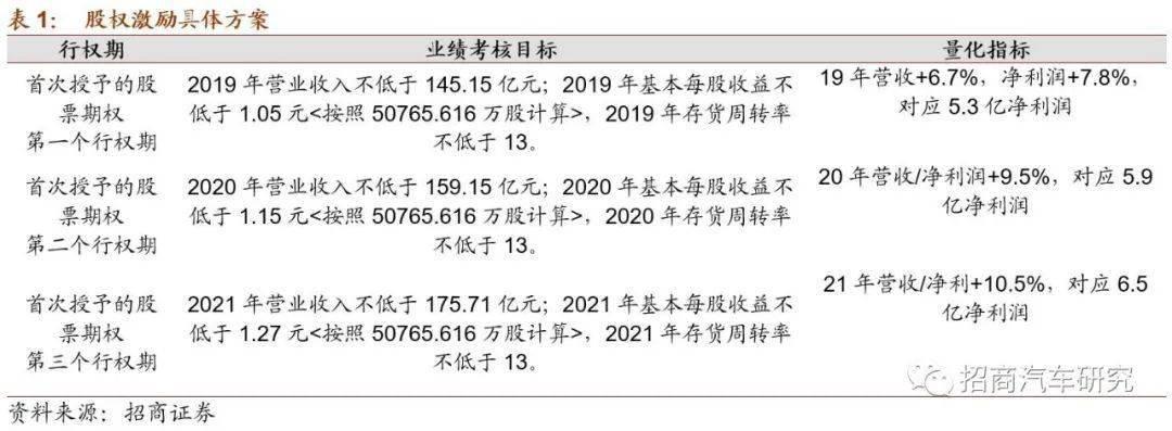 【招商汽车|公司点评】一汽富维:Q2单季同比大增+92%,进入双升周期