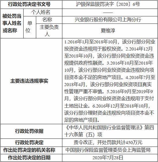 某银行上海分行因同业投资资金违规等被罚450万元