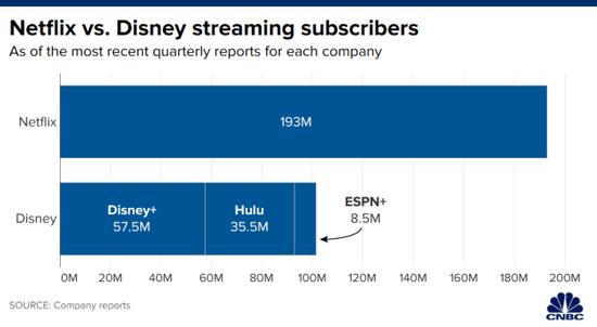 迪士尼发布第三财季财报流媒体付费用户超1亿