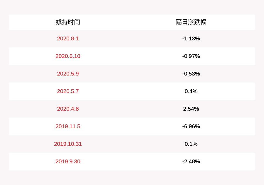 开元股份:股东罗旭东减持股份约343万股,达到1%
