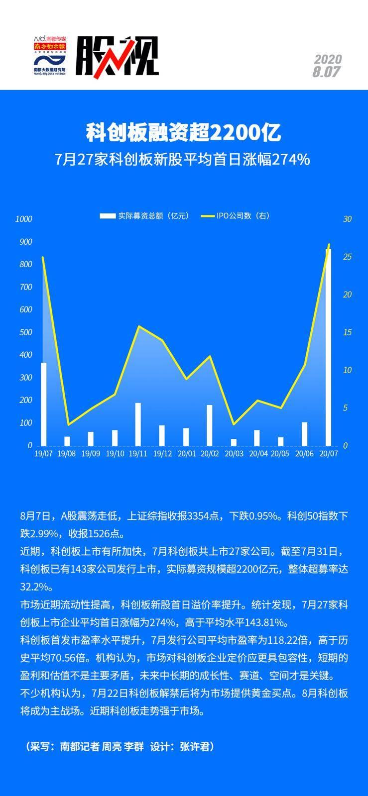科创板融资超2200亿!7月科创板新股平均首日涨幅274%