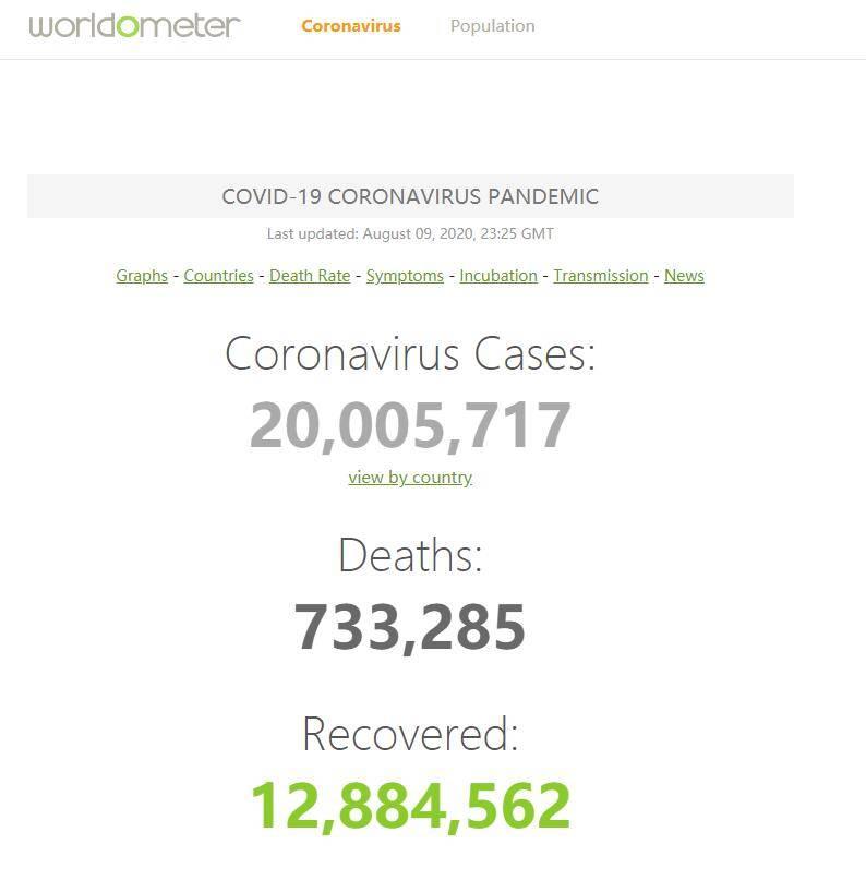 最新:全球新冠肺炎累计确诊病例已超2000万例