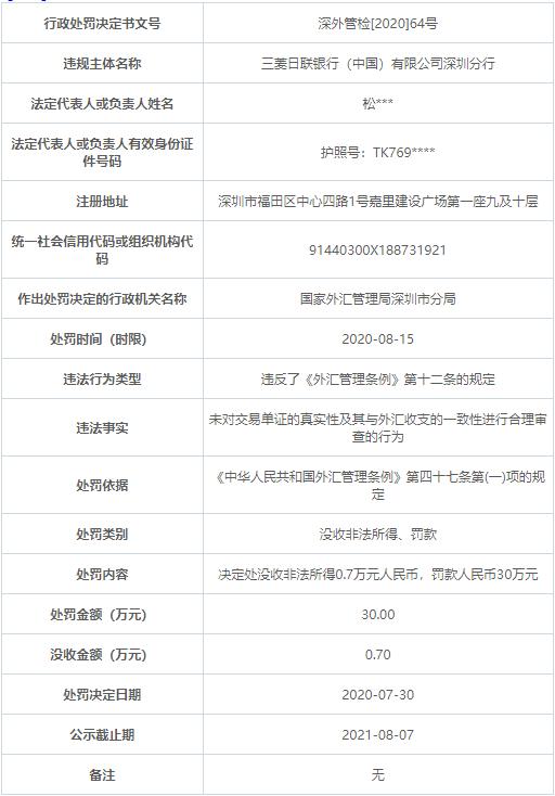 三菱东京日联银行深圳违法遭罚 未合理审查单证真实性