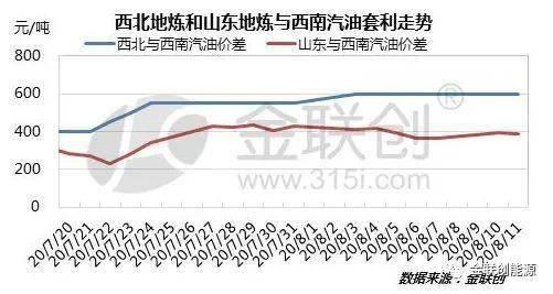 西南地区汽油市场大幅上涨 炼油套利价值上升