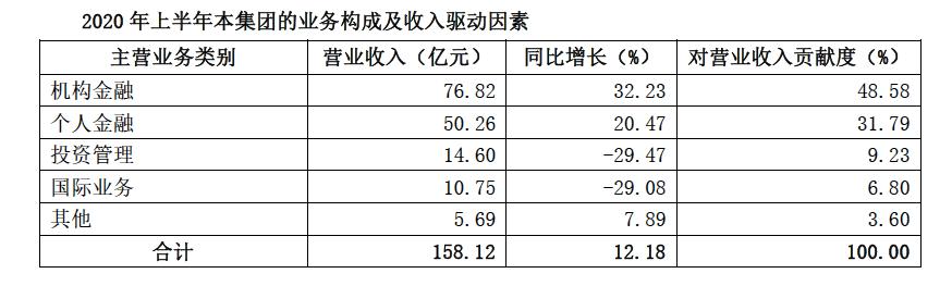 """4份中报揭示""""券商大年"""",互联网券商靠卖基金""""赚嗨了"""""""