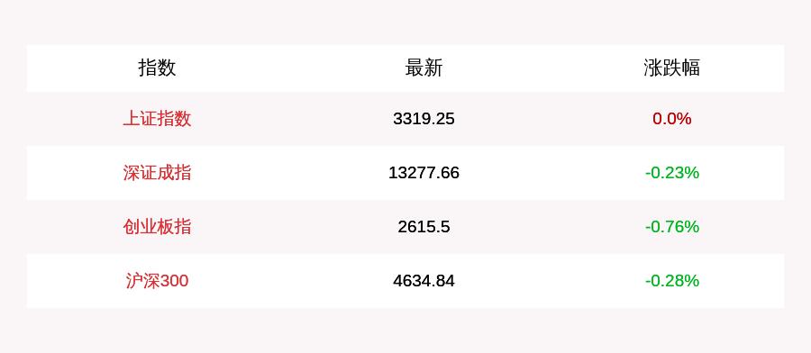 8月13日午盘,A股三大指数窄幅震荡,创业板指数下跌0.76%,农牧渔航天航空等板块领跌。 航天航空指数