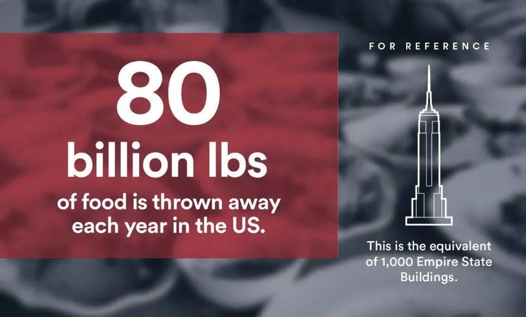 美国每年丢弃80亿磅的食物,可以塞满1000座帝国大厦